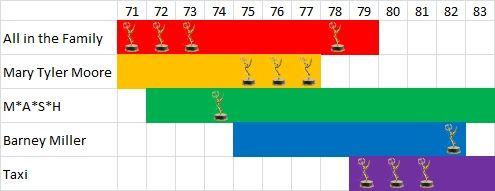 1970s-emmys-comedy-diagram