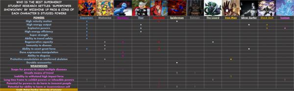 superhero-study-chart