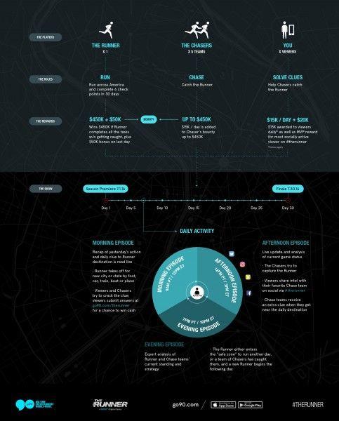 go90-the-runner-infographic