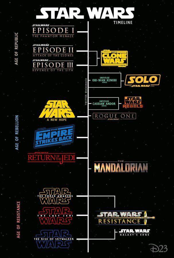 Star Wars Zeitlinie Filme