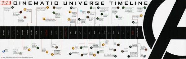 avengers-timeline