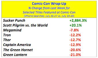 comic_con_boost_data_table