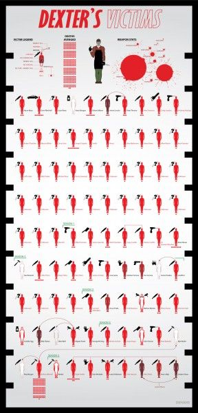 dexter-victims-infographic