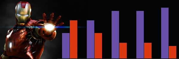 iron man 3 graph