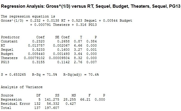 box office reviews statistics