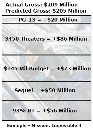 mission impossible 4 box office statistics