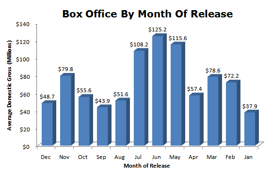 month-of-release-box-office-2010