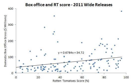 box office 2011 rotten tomatoes