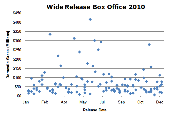 wide-release-box-office-scatterplot-2010